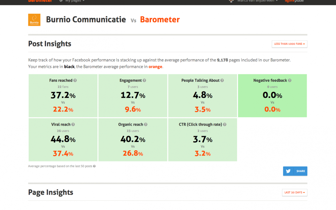 Burnio Communicatie AgoraPulse barometer Facebook pagina.