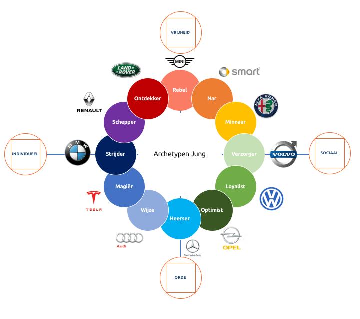 Archtypen van Jung met automerken door Burnio marketing en communicatie