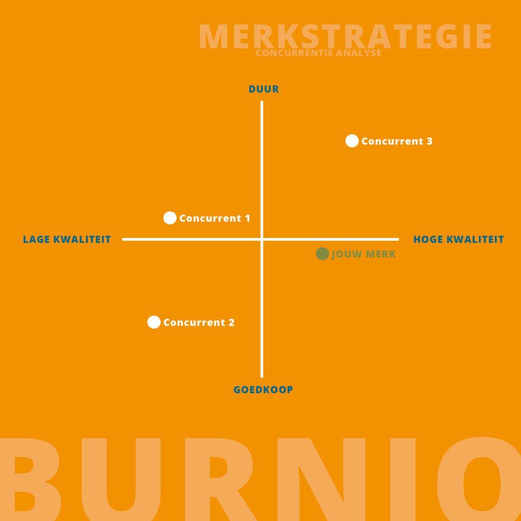 merkstrategie concurrentie analyse Burnio marketing en communicatie