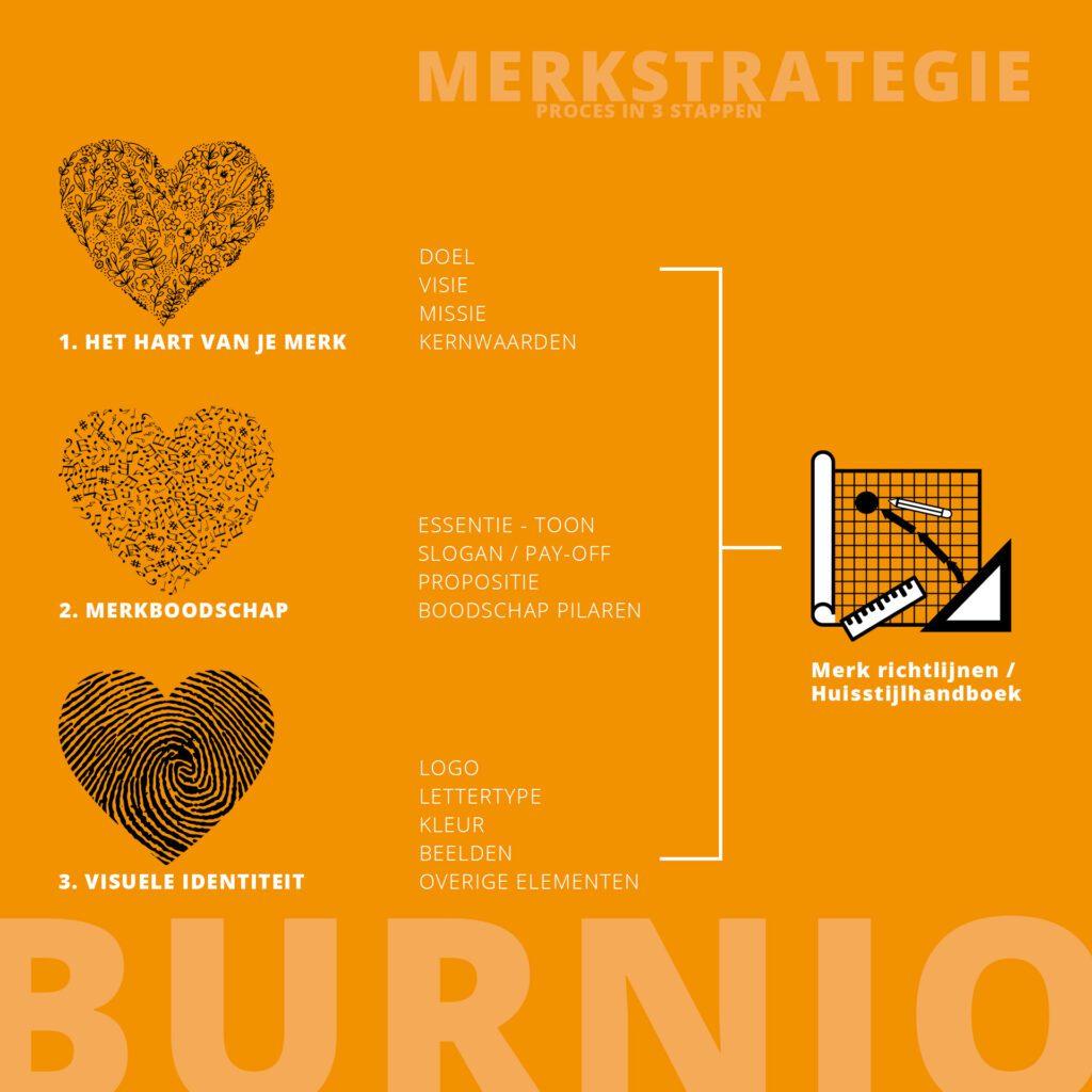 merkstrategie proces in 3 stappen Burnio marketing en communicatie