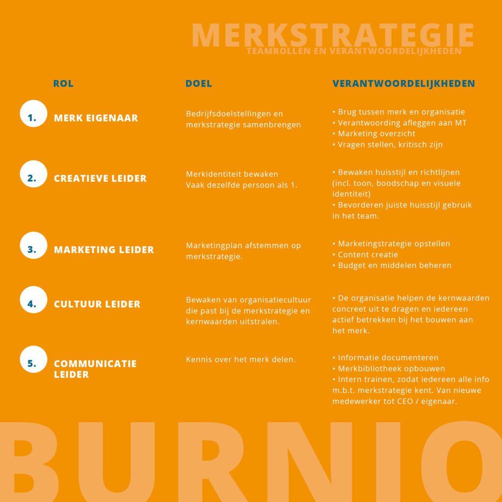 merkstrategie teamrollen en verantwoordelijkheden Burnio marketing en communicatie